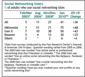 Social Networking Habits of Baby Boomers and Beyond