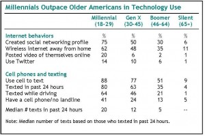 Technology Use, Attitudes Distinguish Youngers from Elders