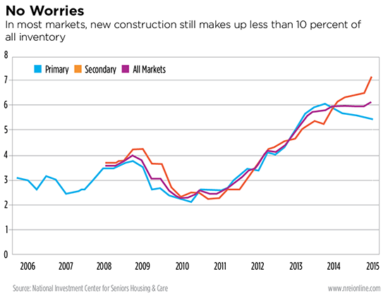 Is seniors housing construction overheating? Data from NIC.