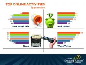 chart - statistics older people online - video, news, health