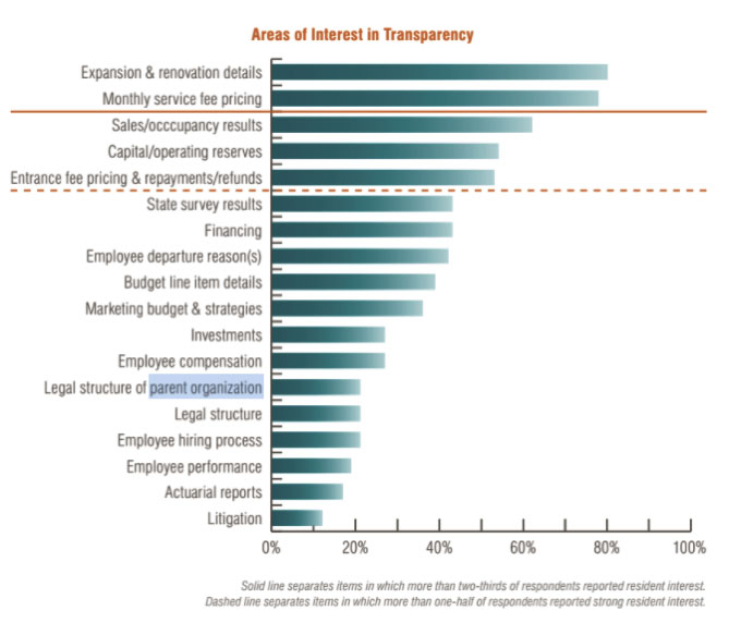 Chart showing top areas where residents desire increased transparency
