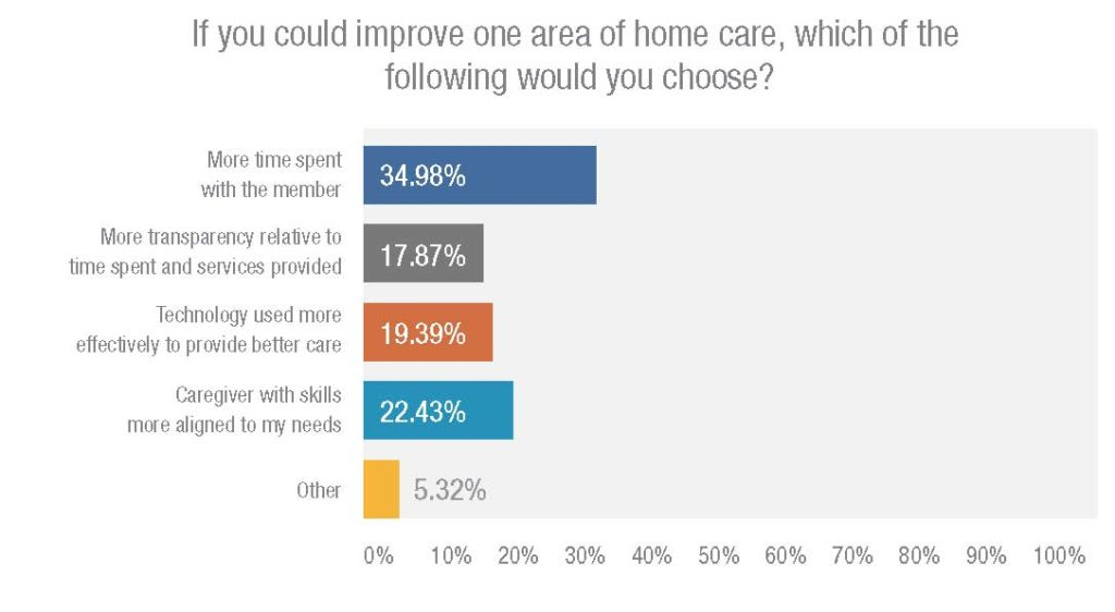 HHAeXchange 2017 State of Home Care In America - chart showing areas of improvement