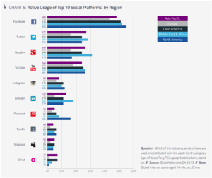 Chart - active users top social platforms facebook instagram twitter