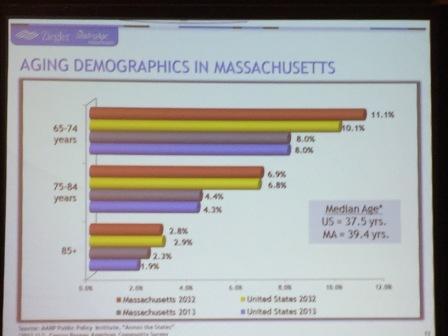 Chart - US Massachusetts aging demographics
