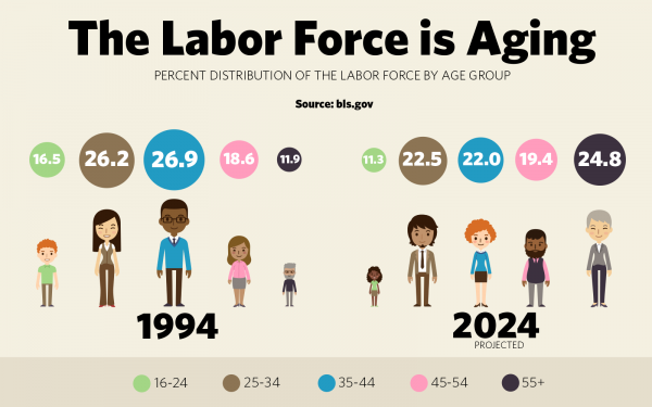 US DOL on aging workforce - 55 plus to become largest share of labor force