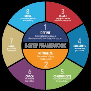 8-step culture framework presented at LeadingAge RI