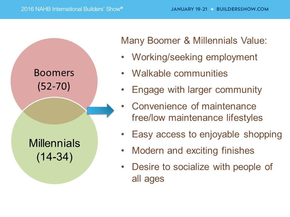 Baby Boomers and Millennials share many Common values that housing builders and developers should cater to.