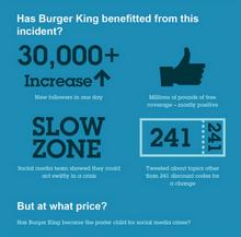 Burger King Social Media Infographic