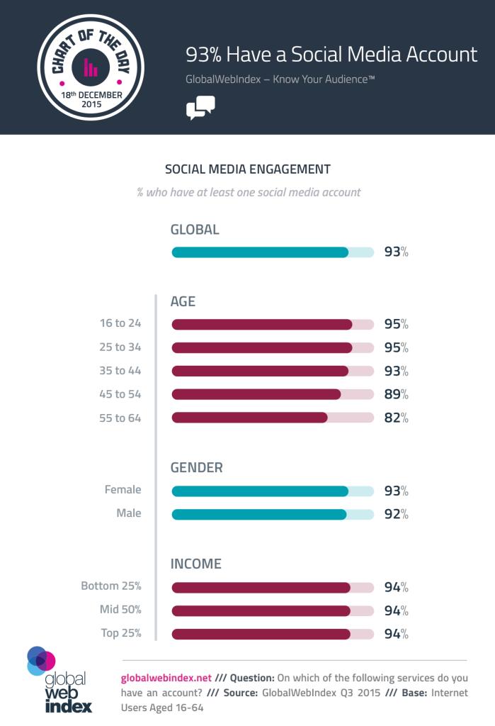 COTD-Charts-18-Dec-2015-82-Percent-of-baby-boomers-Have-a-Social-Media-Account