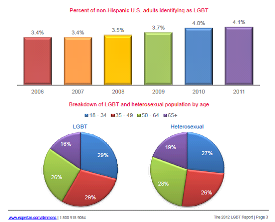 What Percentage of Baby Boomers and Seniors are Gay?