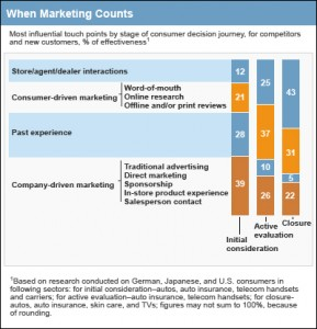 ConsumerDecisionJourney_McKinsey