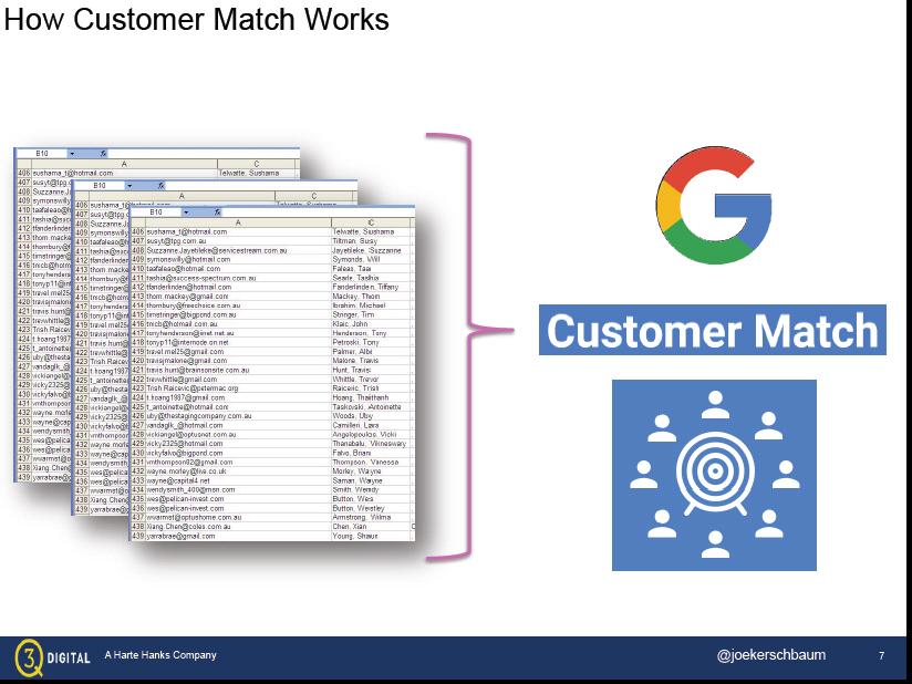 Customer Match Illustration - 3Q digital