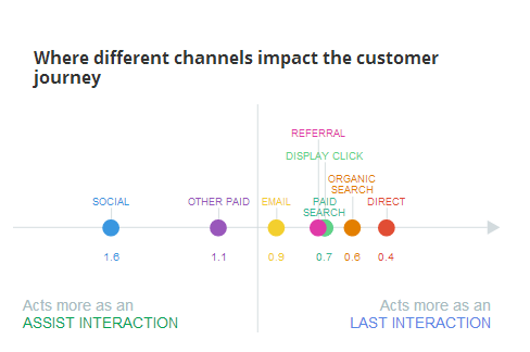 Graphic that illustrates the place of direct mail / direct marketing within the purchase journey