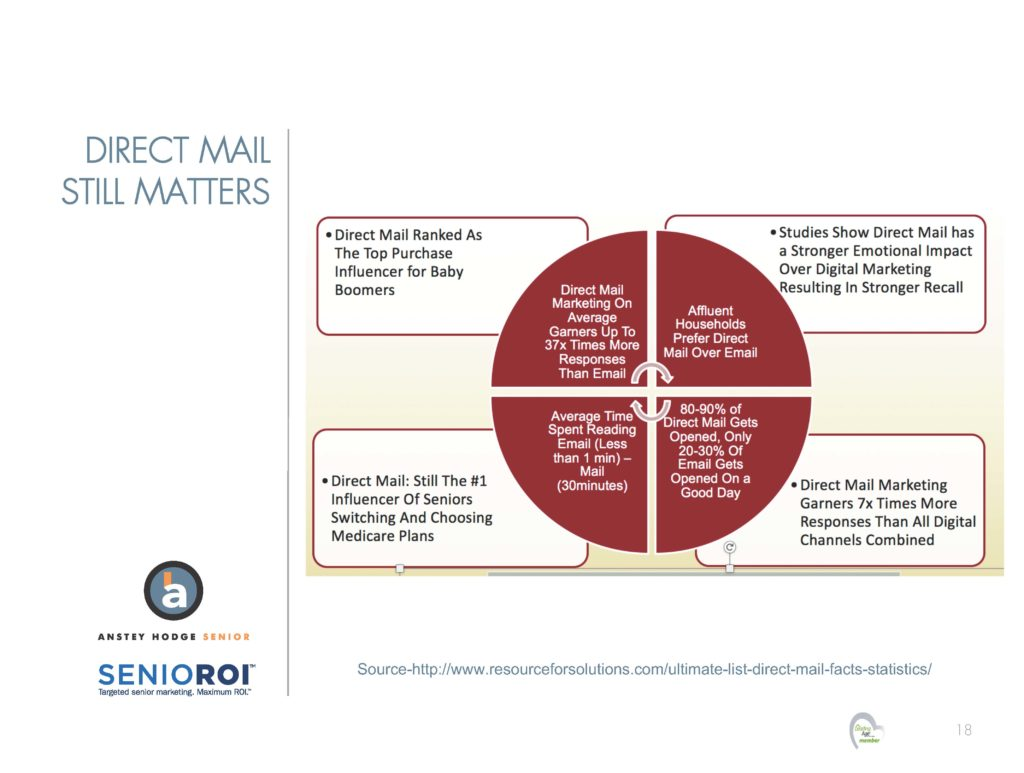 Slide - reasons why direct mail delivers ROI with seniors