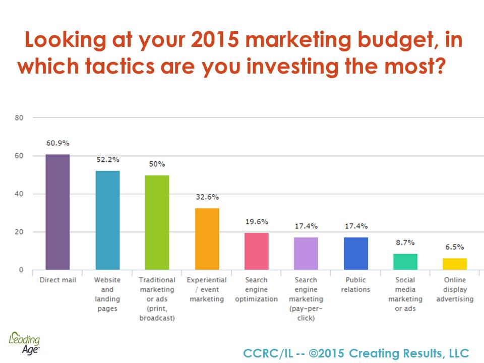 Chart - survey - senior living marketers - marketing budget
