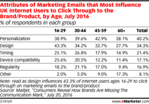 Email Marketing Attributes