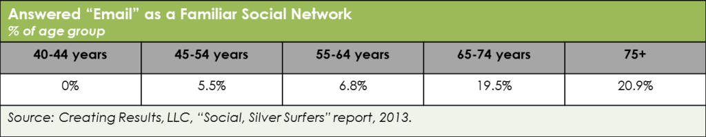 Chart - Seniors are most likely to see email itself as a social networking tool.