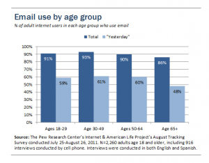 Email by Age Group from Pew Research