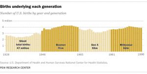 Births Underlying Each Generation