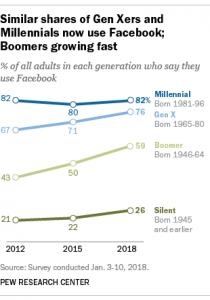 Generation X Facebook Usage