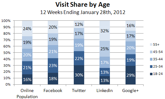 Facebook, Internet Users More Similar to Offline Population Ages Than Ever