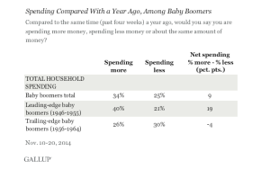 Baby Boomers and Spending from Gallop