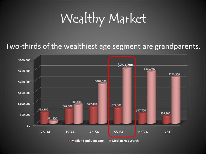 Grandparent Economy