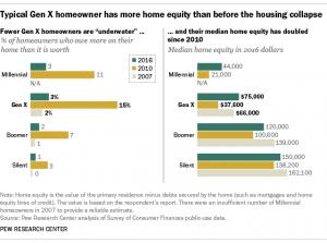 Gen X Home Equity