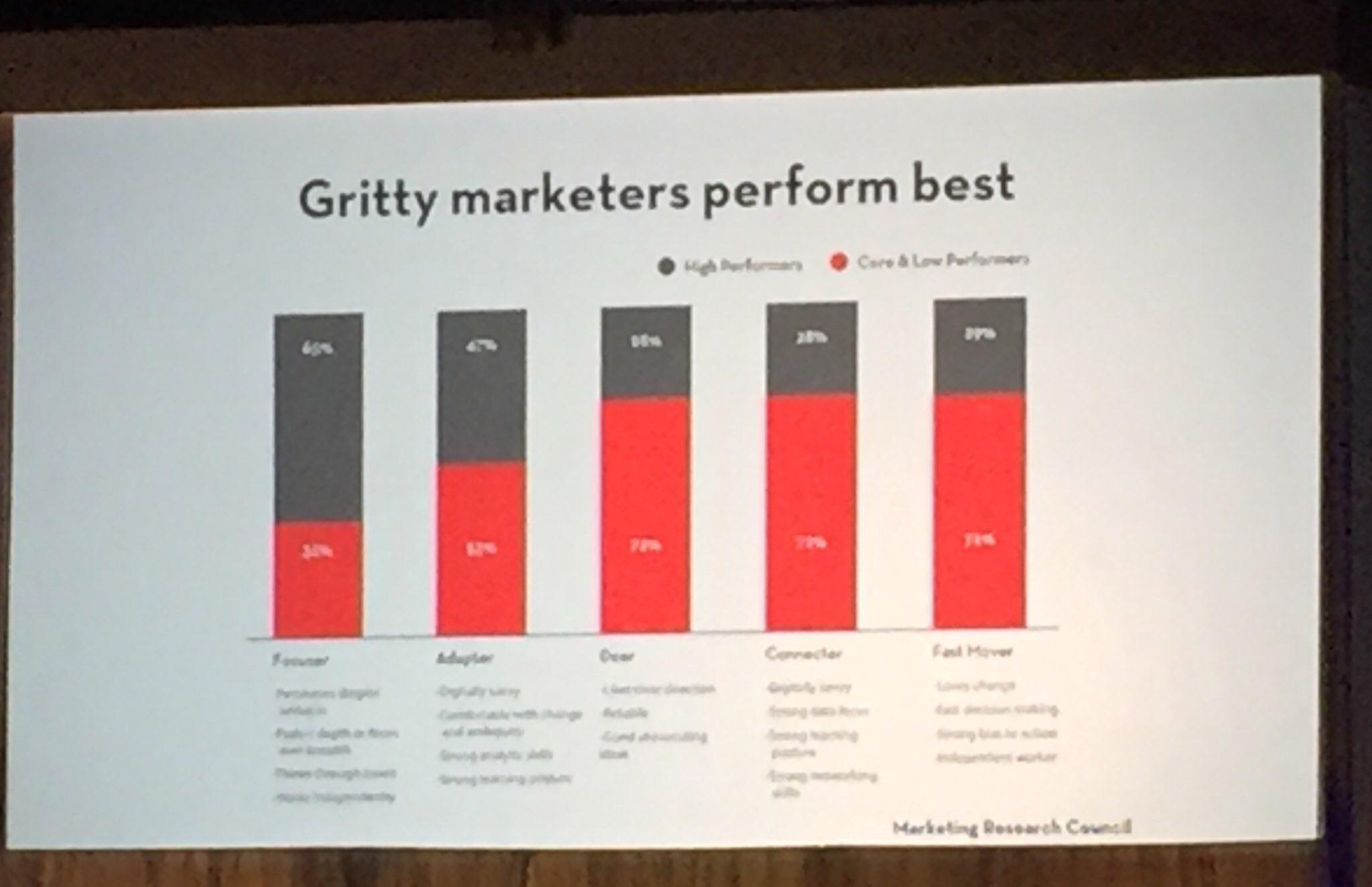 Gritty marketers perform best - Angela Duckworth