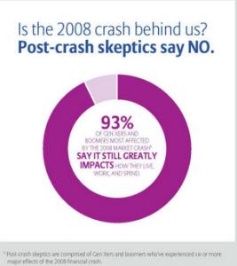 Impact of Market Crash