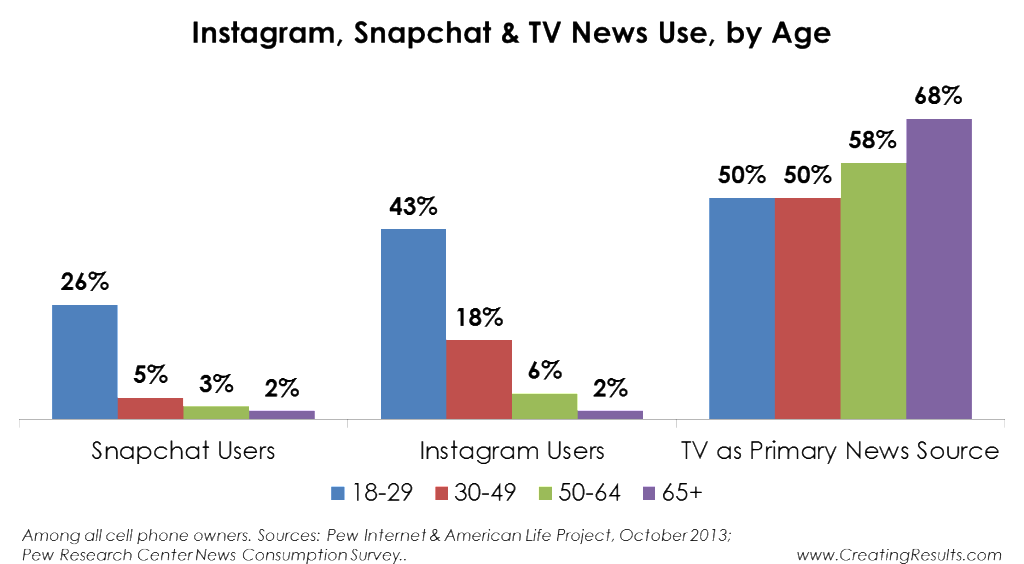Chart - use of instagram, snapchat and tv news by age