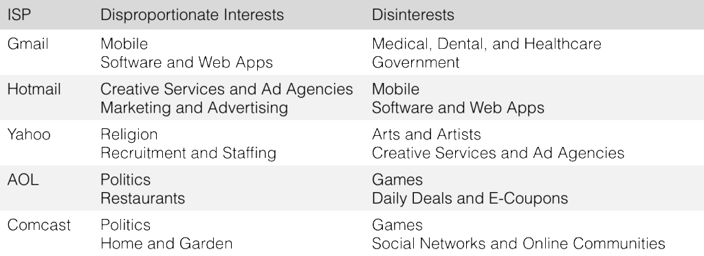 MailChimp data shows interests vary by ISP