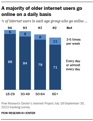 Chart - internet users by age group; daily online usage - Pew Internet Project