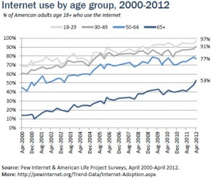 TV and Newspapers Trump Social Networks for Influence on Seniors