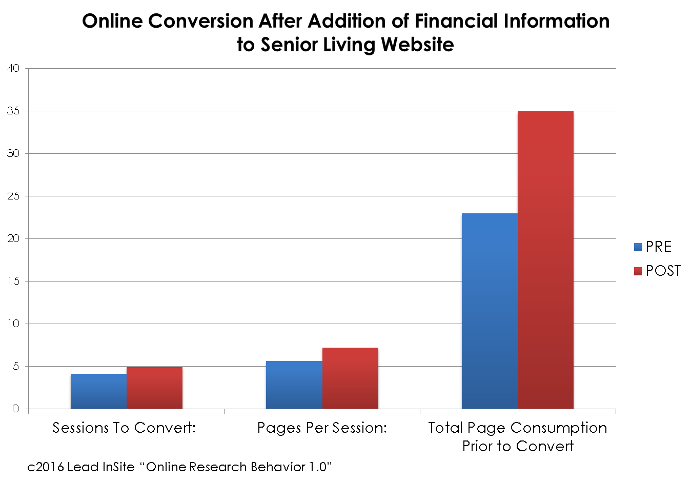 Chart - online conversion / lead capture of senior living web visitors after financial information added