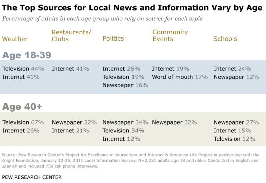 Sources for Local Information Vary by Age