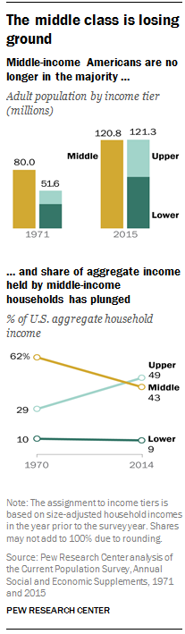 Middle class losing ground.Pew Research.Dec 2015