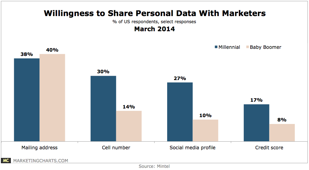 Chart - comparing willingness of boomers, millennials to share information with marketers