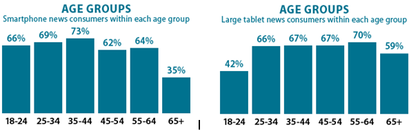 Smartphone, Tablet Use by Age and Gender