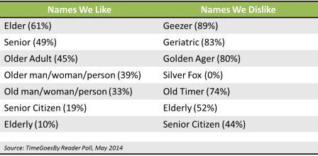 Table - names to use for older adults. TImeGoesBy poll, May 2014