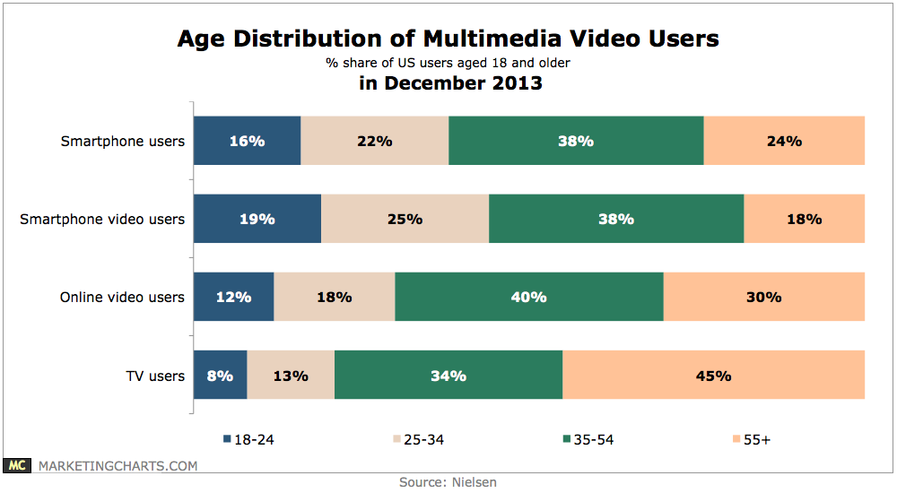 Chart - age distribution of multimedia video viewers. Nielsen