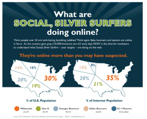 Top online activities of boomers and seniors- an infographic
