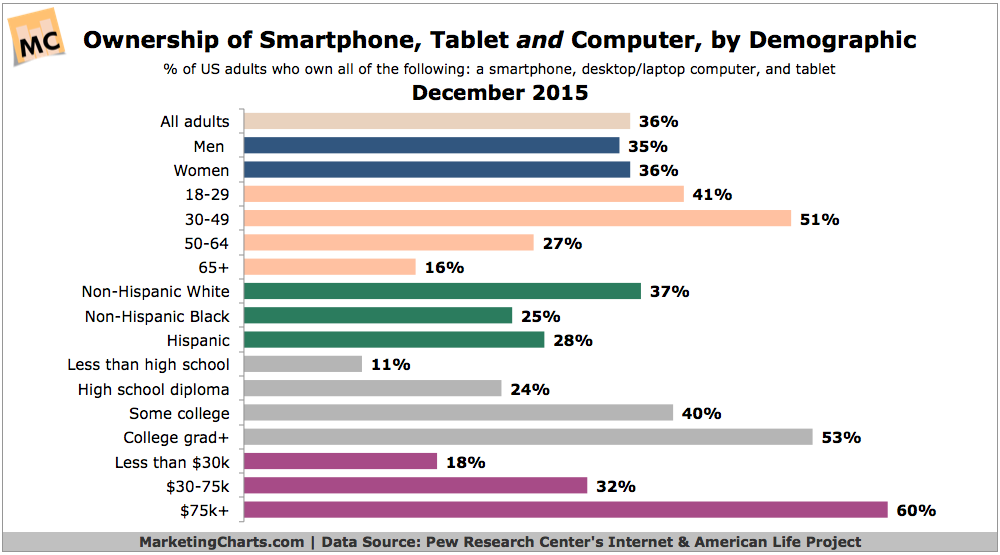 Ownership-of smartphone-tablet-AND-computer-by-boomer-seniors-gen-x-Dec2015