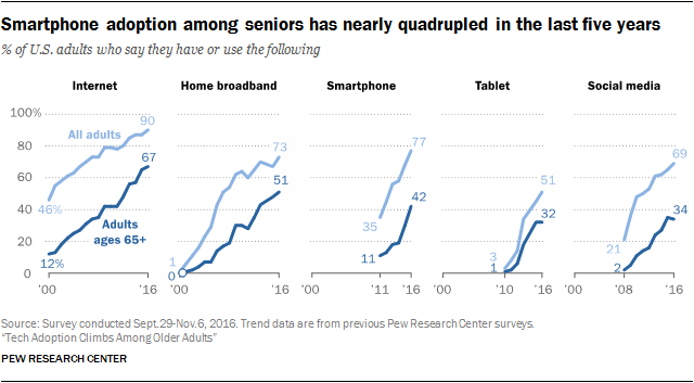 Smartphone adoption among seniors has nearly quadrupled