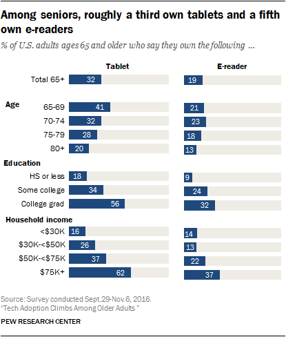 Tablet usage varies based on age, education and household income