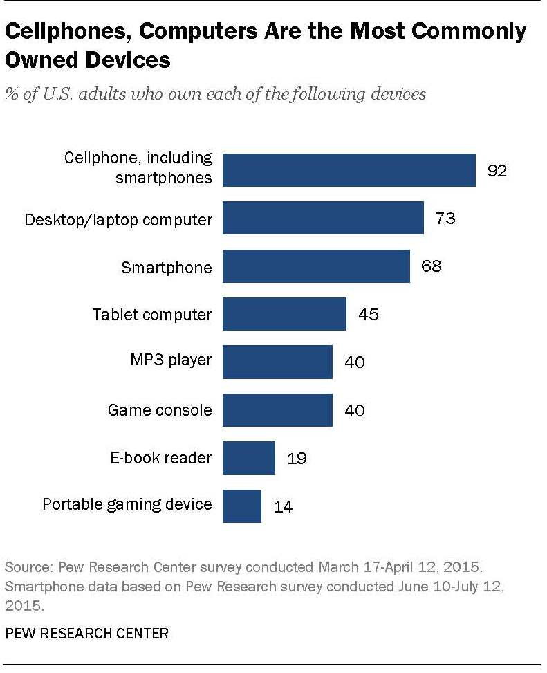 Chart - Most commonly owned tech devices - Pew Research Center