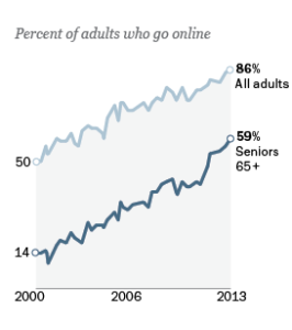 Mature Marketing Links of the Week- Senior Technology Usage