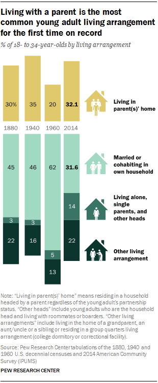 Chart - greater share of Millennials living with parents - Pew Research Center