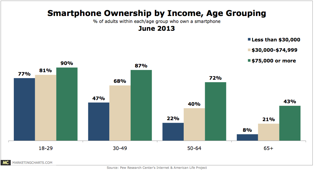 Chart: Smartphone Ownership by Age Group