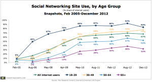 graph - social networking site use by age - Pew Internet